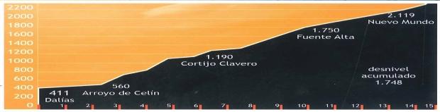 Perfil de la Carrera de Montaña