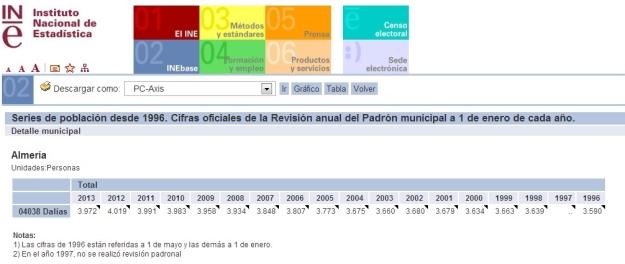 DALÍAS_EVOLUCIONPOBLACION