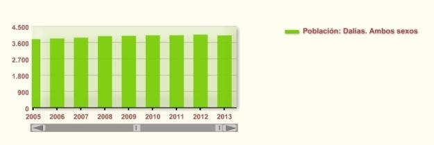 Gráfico de población desde 2005 (fuente: INE)