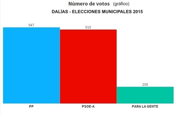 grafico resultados elecciones