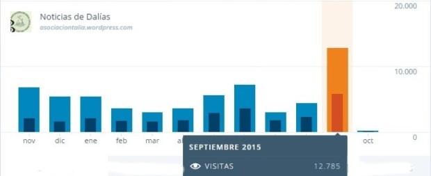 Estadísticas del blog - Septiembre 2015