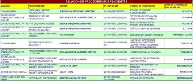 procedimientosjudicialespendienteoctubre2015