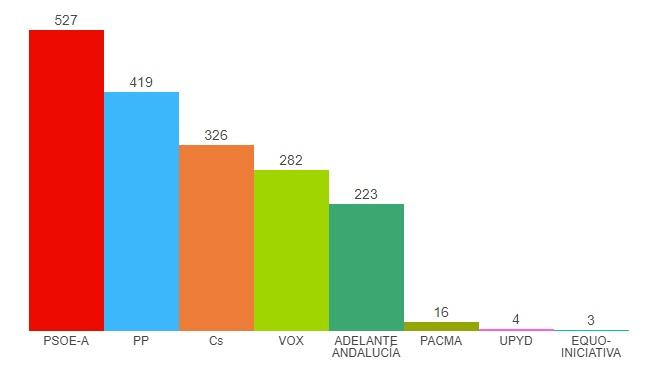 barra resultados elecciones andaluzas 2018 dalias